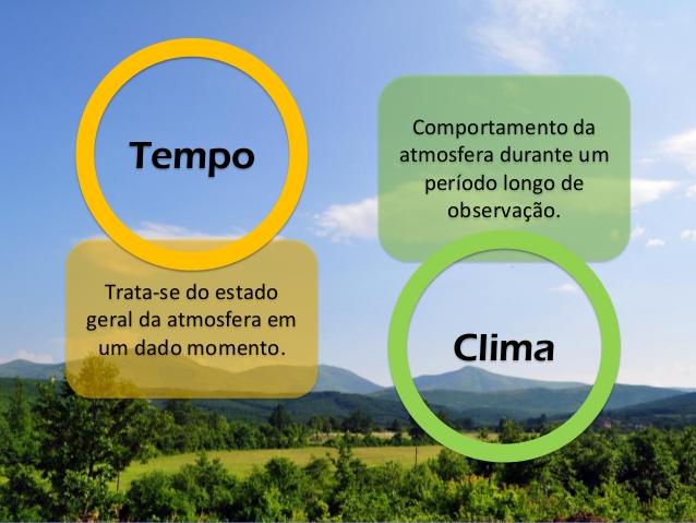 Resultado de imagem para clima e tempo