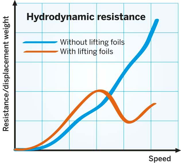 grafico hidrodinâmica
