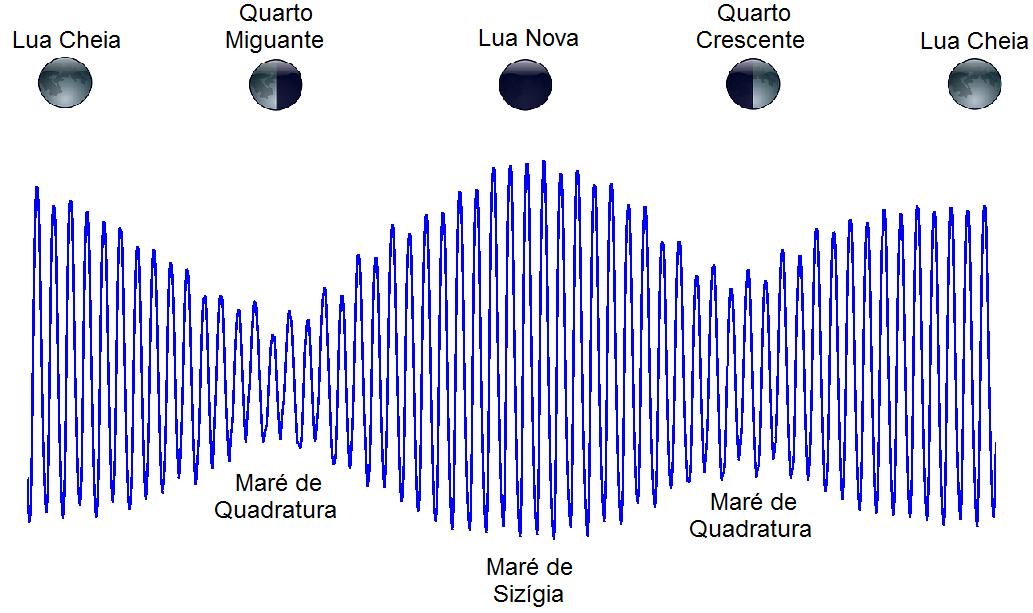 FRANCO, A. S. Marés: fundamentos, análises e previsão. São Paulo, Brasil. Fundação Centro Tecnológico de Hidráulica, 2009