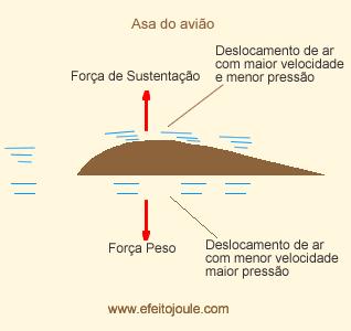 aerofólio desenho